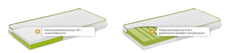 materace dla dzieci | Comfort-Pur